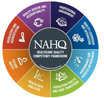 NAHQ's twice-validated, industry-standard Healthcare Quality Competency Framework. https://nahq.org/quality-competencies/quality-competencies/